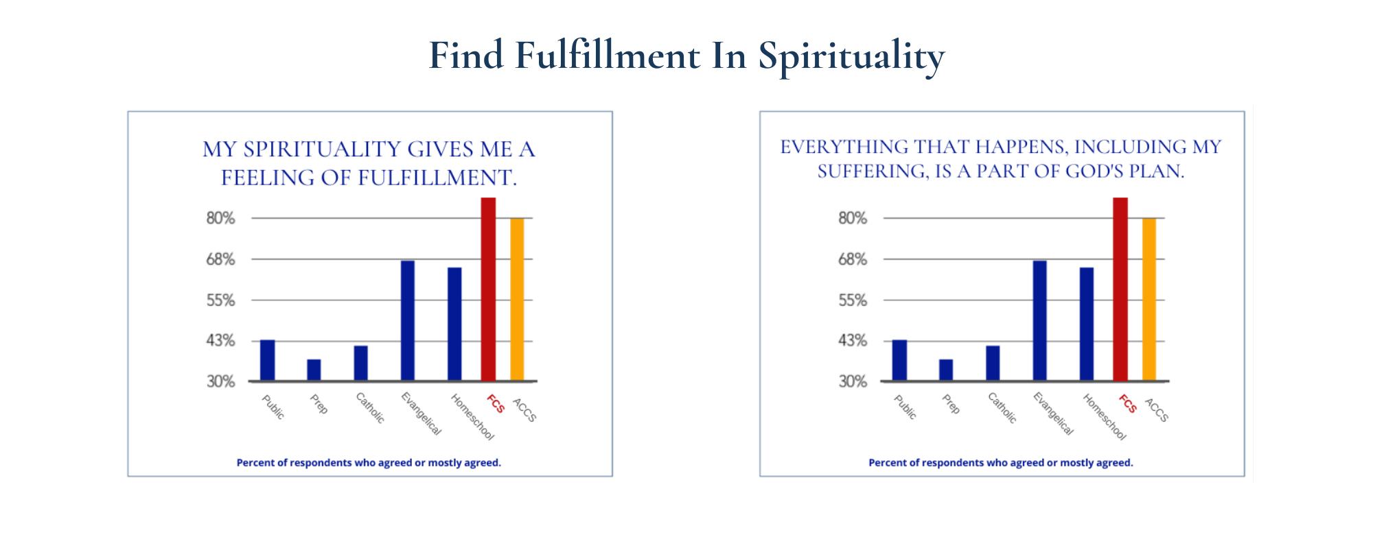 Find Fulfillment In Spirituality (1)